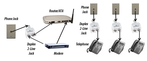 using your switchworks phone  switchworks plug a duplex 2 line jack into each phone jack you want to use then plug each phone and the ata into line 2 on the duplex 2 line jack see diagram below