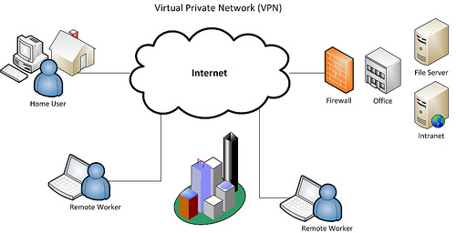 Vpn Networks « Switchworks